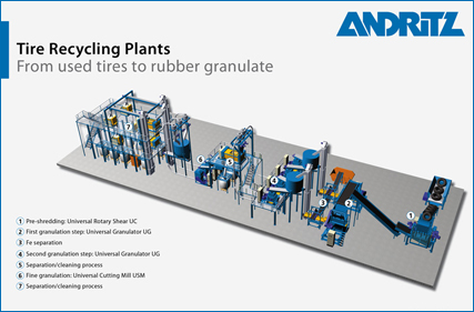 3D model of a tire recycling plant