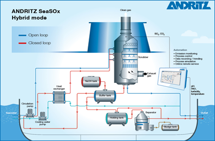 SeaSOx process description